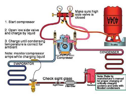 نحوه شارژ گاز انواع مبرد ها