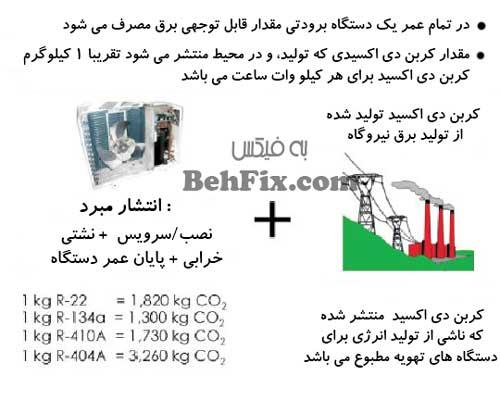 میزان تولید کربن دی اکسید ناشی از دستگاه های برودتی و سرمایشی