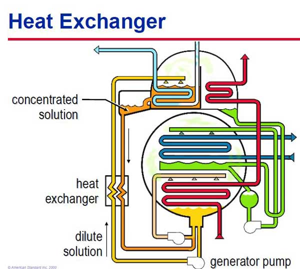 مبدل حرارتی چیلر ابزورپشن