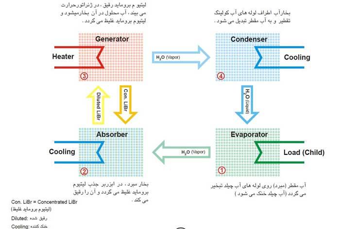 نحوه عملکرد سیستم برودتی جذبی و ابجاد سرمایش جذبی