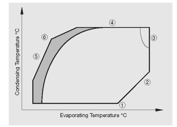 نمودار محدوده دمایی کمپرسور