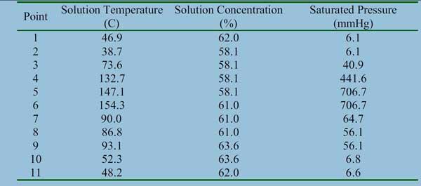 جدول دما و فشار و غلظت لیتیم برماید برای بررسی علت کریستال چیلر جذبی است