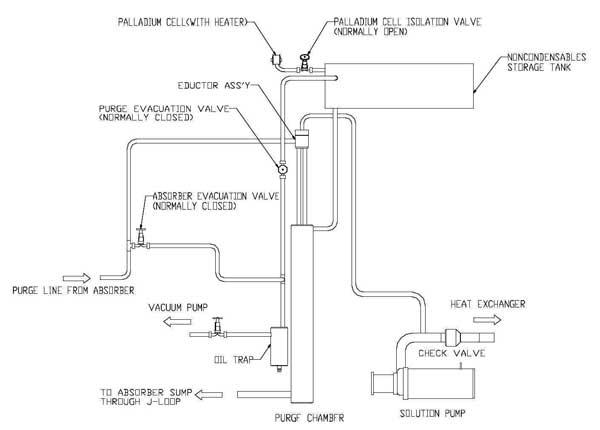 سیستم پرجینگ چیلر جذبی دایرکت فایر