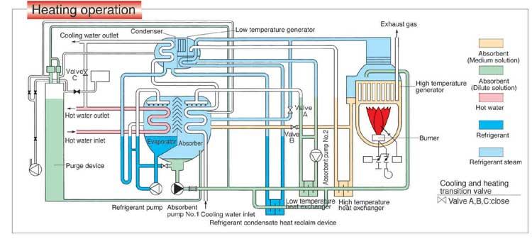 سیکل عملکردی چیلر جذبی دایرکت فایر در حالت گرمایش