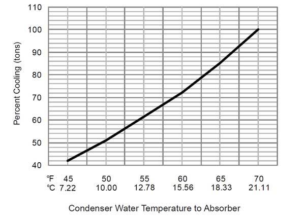 محدوده دمایی عملکرد برج خنک کننده و ظرفیت چیلر جذبی