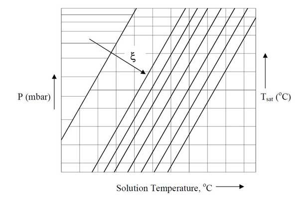نمودار دما و فشار لیتیم برماید برای بررسی و رفع کریستال چیلر جذبی کاربرد دارد