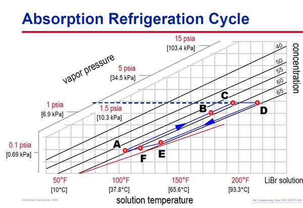 duhring diagram در چیلر جذبی تک اثره برای بررسی کریستال چیلر جذبی