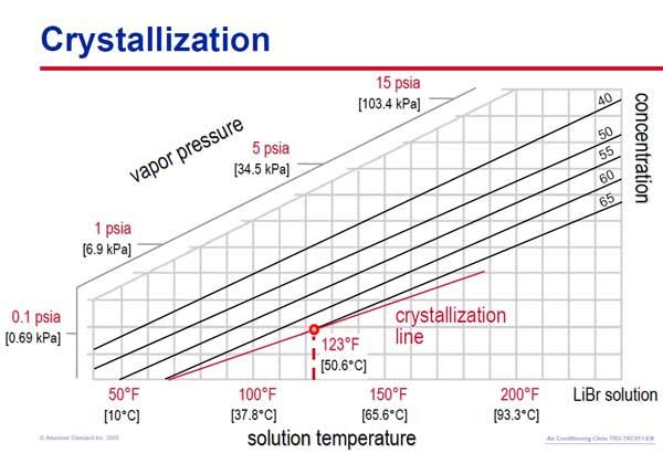 duhring diagram چیلر جذبی و بررسی آن برای جلوگیری از بروز کریستال چیلر چذبی