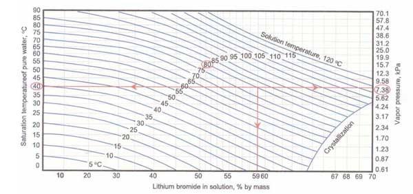 Duhring Diagram