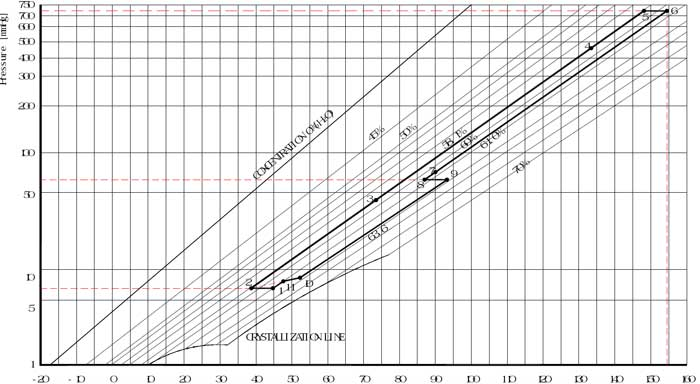 duhring diagram چیلر جذبی دو اثره برای رفع کریستال چیلر جذبی