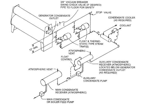 راه اندازی چیلر جذبی و شماتیک خط کندانس بخار