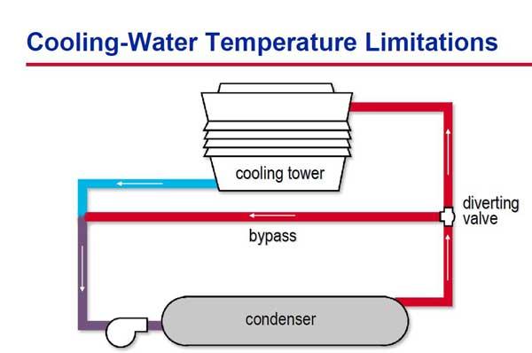 کنترل دمای آب برج خنک کننده چیلر جذبی برای راه اندازی