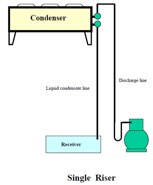 اتصال لوله دیسشارژ به کندانسور در لوله کشی تبرید