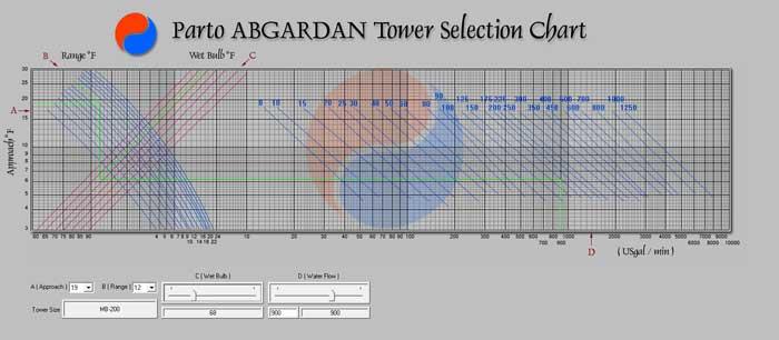 نمودار برج خنک کننده جهت چیلر جذبی دو اثره