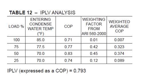 IPLV چیلر جذبی تک اثره
