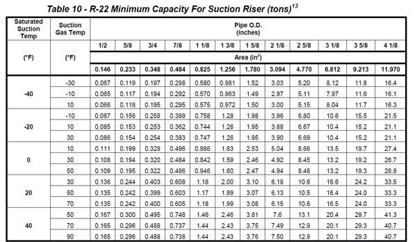 جدول حداقل مقدار ظرفیت رایزر عمودی