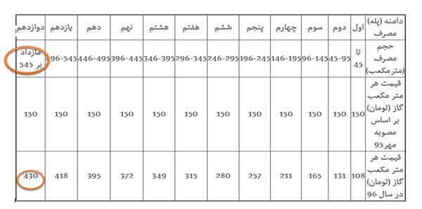 جدول گازبها وزارت نیرو