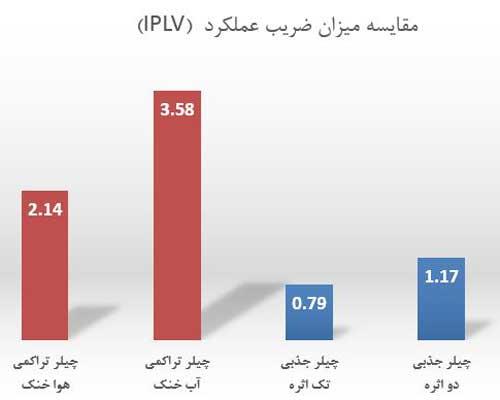مقایسه چیلر تراکمی و جذبی از نظر ضریب عملکرد IPLV