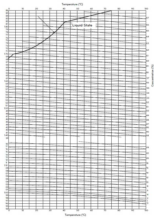 نمودار غلظت، دما و چگالی