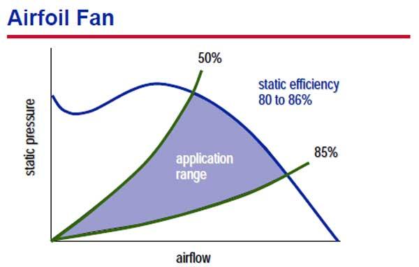 بازه انتخابی فن های Airfoil در هواساز