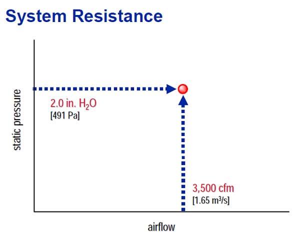 تعیین مقاومت سیستم و مشخص کردن نفطه عملکرد سیستم