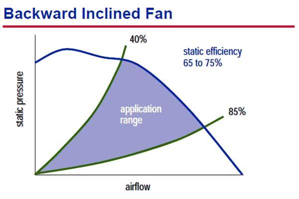 رنج انتخابی فن های backward هواساز