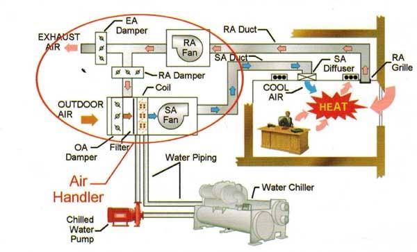 شماتیک هوساز در بین تجهیزات موتورخانه