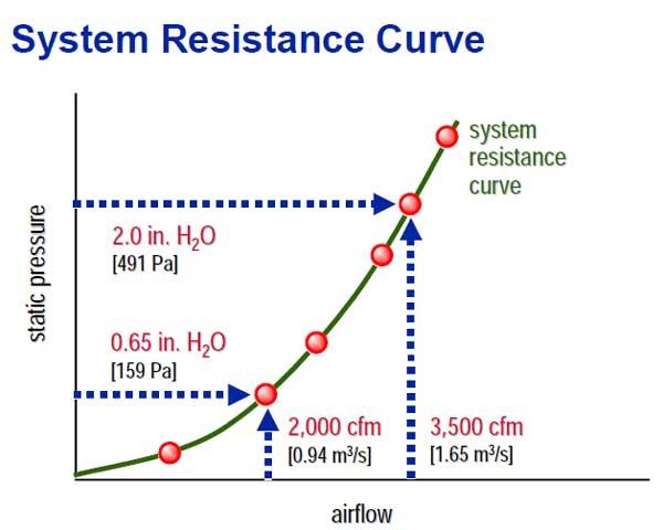 نمودار مقاومت سیستم