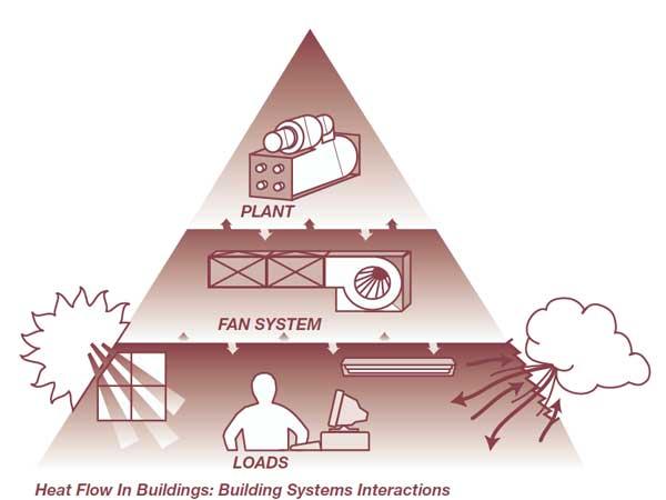 هرم انتقال انرژی در ساختمان