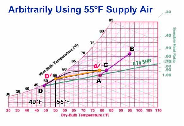 نمودار سایکومتریک دمای شبنم