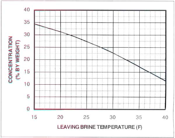 درصد میزان اتیل گلیکول بر حسب دما