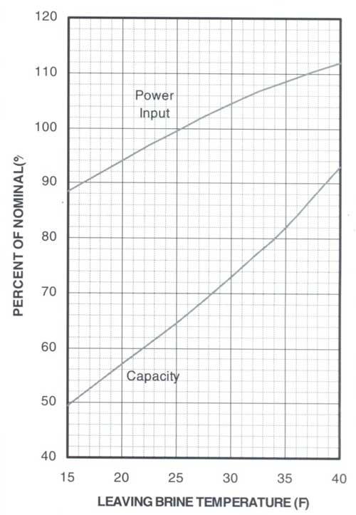 جدول دمای محلول خروجی در چیلر زیر صفر