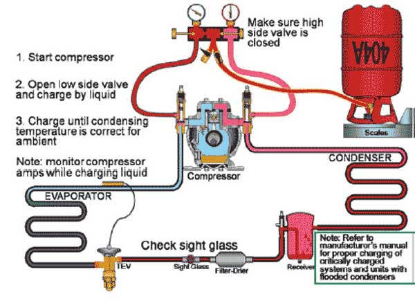 شارژ گاز در مبرد های سری 400