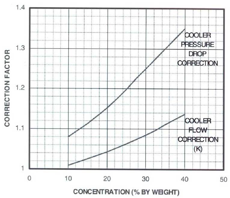 محاسبه ضریب تصحیح اواپراتور