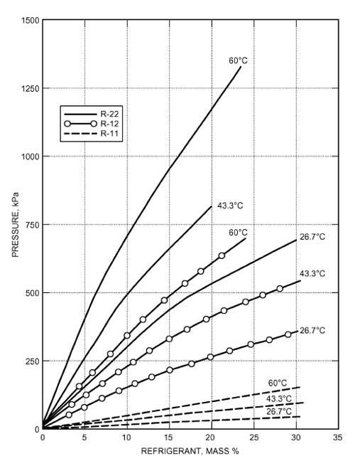 نمودار میزان امتزاج مبرد با روغن در دمای های مختلف