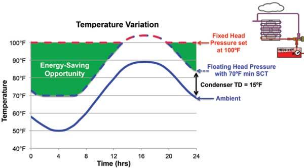 رابطه بین دمای هوا و فشار کندانسور