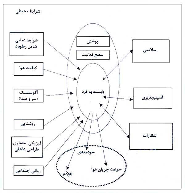 مدل محیطی فردی در تهویه مطبوع