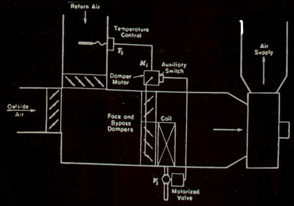 شکل شماتیک هواساز
