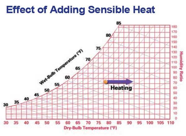 تاثیرات اضافه شدن گرمای آشکار