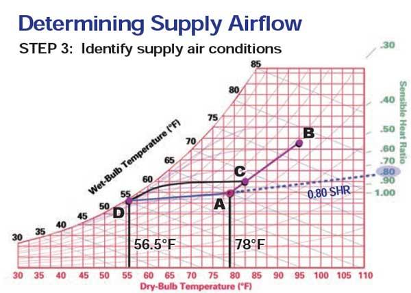 محاسبه دبی جریان هواساز