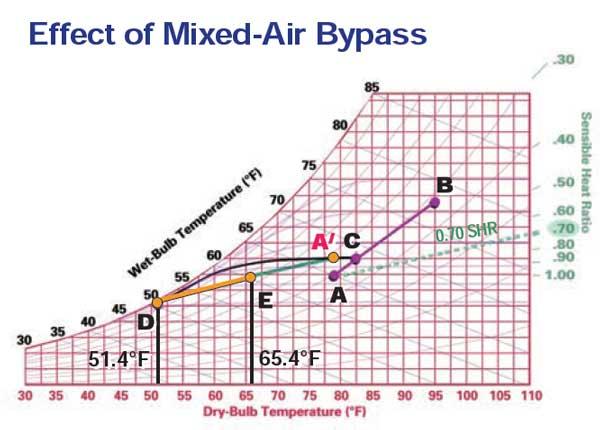 تاثیرات هوای مخلوط