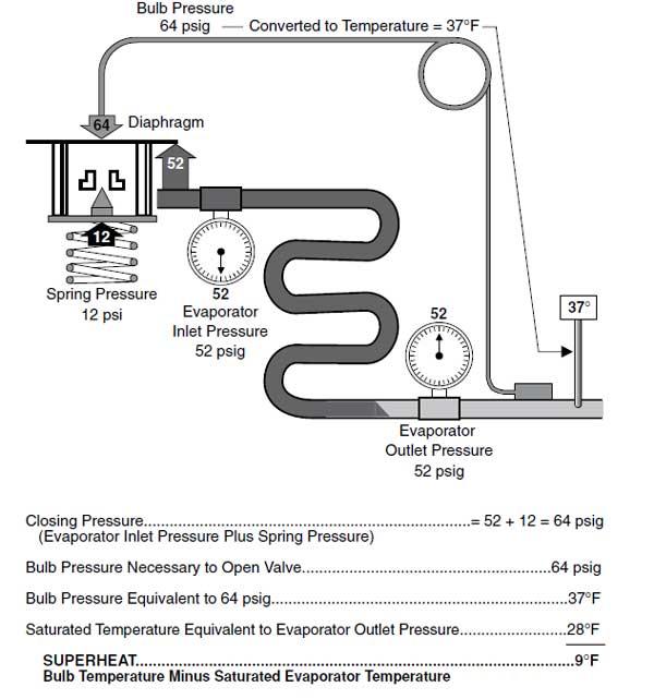 محاسبه فشار در شیر های انبساط