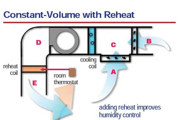 هواساز حجم ثابت با پیش گرمایش