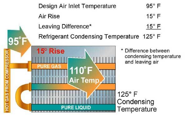 اختلاف میانگین دمای کندانسور چیلر هواخنک