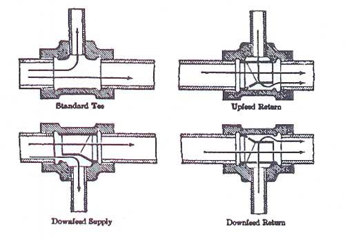 اتصالات جهت انشعاب در لوله کشی حرارت مرکزی
