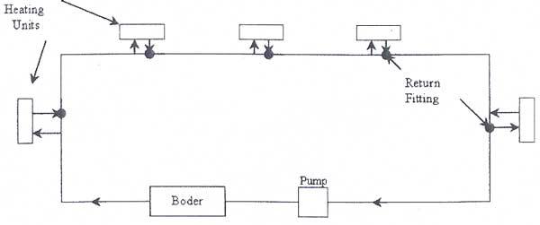 سیستم یک لوله ای در حرارت مرکزی