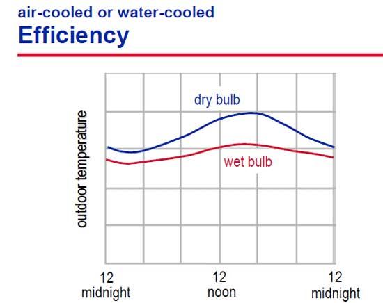 شرایط تغییرات دمای خشک و مرطوب