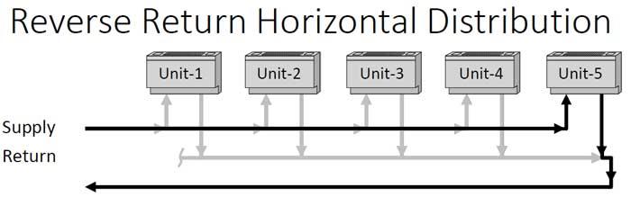 مدار لوله کشی معکوس در سیستم حرارت مرکزی