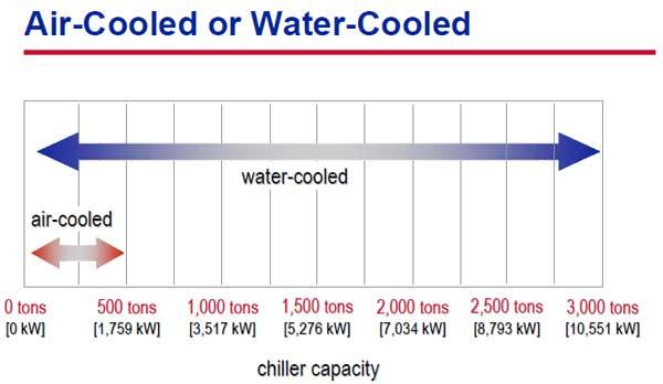 مقایسه چیلر آب خنک و هواخنک
