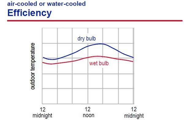 تفاوت دمایی حباب خشک و حباب تر